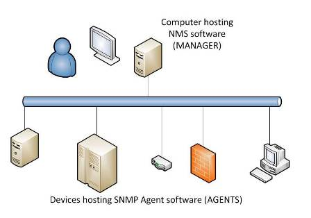 New SBE University Course, Simple Network Management