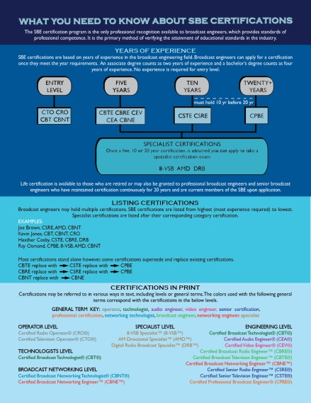 SBE Certification chart